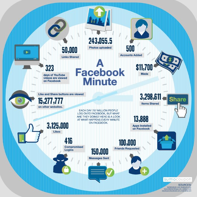 facebook in 1 minute